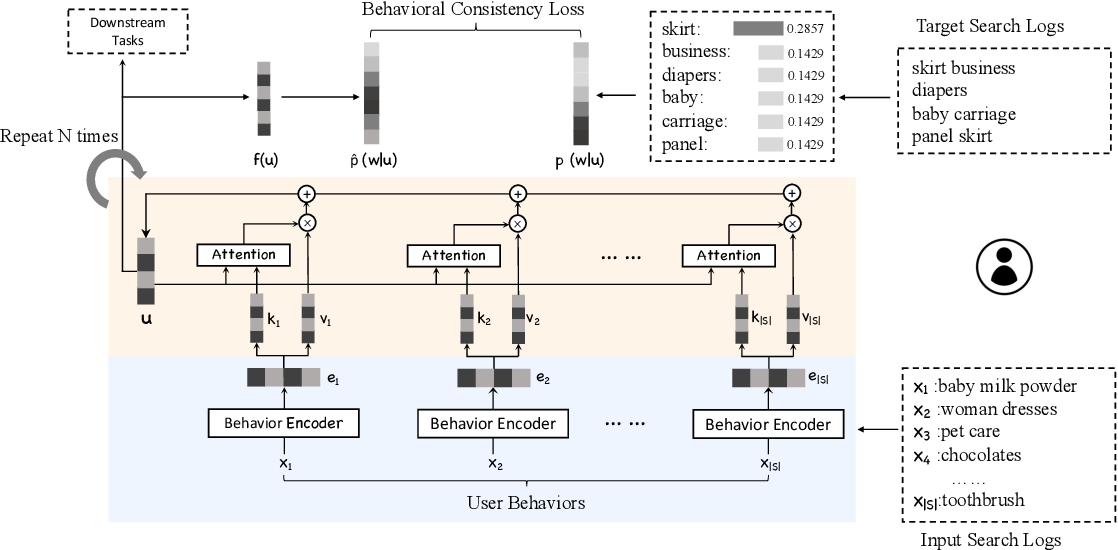 Figure 1 for Exploiting Behavioral Consistence for Universal User Representation