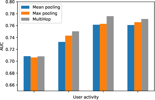 Figure 4 for Exploiting Behavioral Consistence for Universal User Representation
