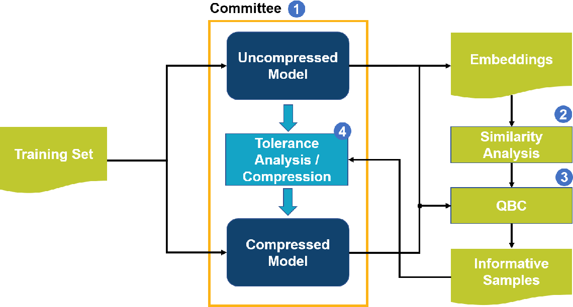 Figure 1 for TOCO: A Framework for Compressing Neural Network Models Based on Tolerance Analysis