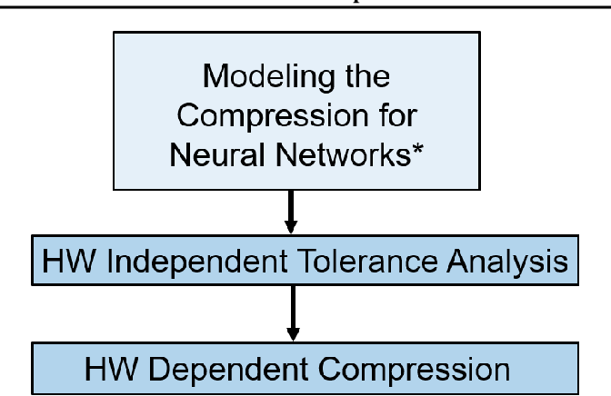 Figure 3 for TOCO: A Framework for Compressing Neural Network Models Based on Tolerance Analysis