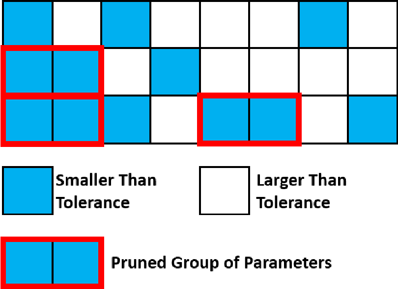 Figure 4 for TOCO: A Framework for Compressing Neural Network Models Based on Tolerance Analysis