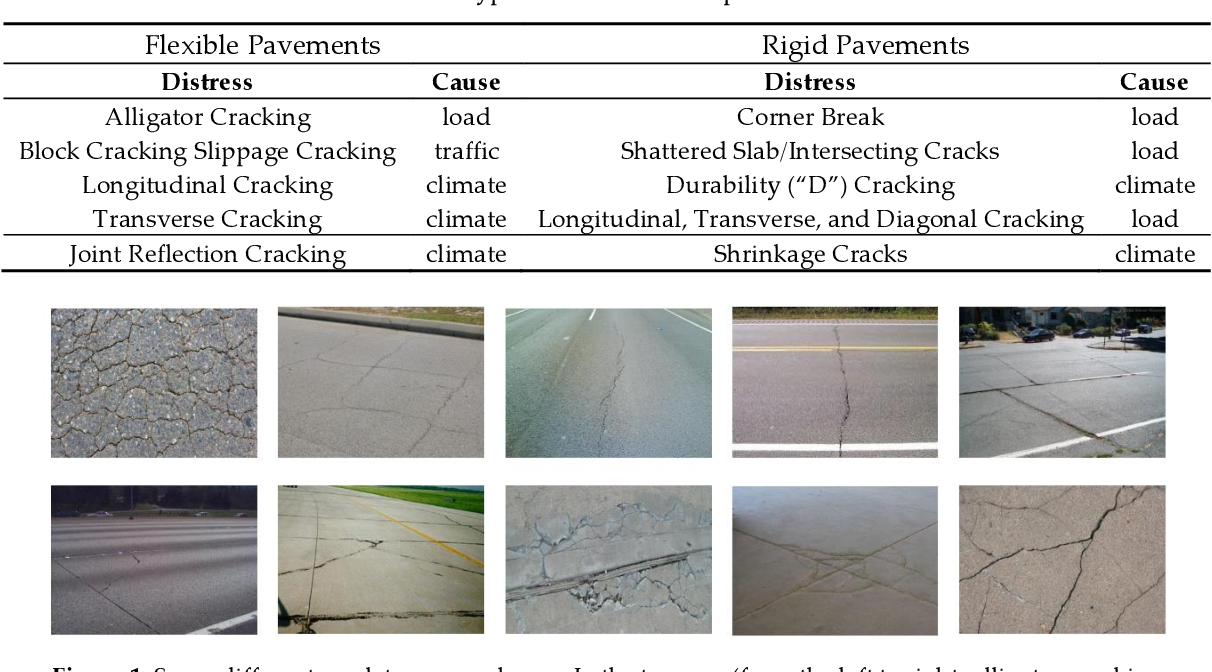 Figure 1 for Automatic Crack Detection on Road Pavements Using Encoder Decoder Architecture