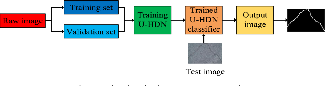 Figure 2 for Automatic Crack Detection on Road Pavements Using Encoder Decoder Architecture