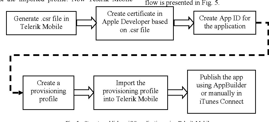 Figure 5 from Using cross platform development libraries  Telerik