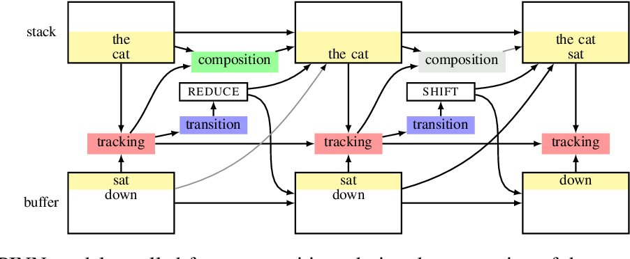 Figure 3 for Do latent tree learning models identify meaningful structure in sentences?