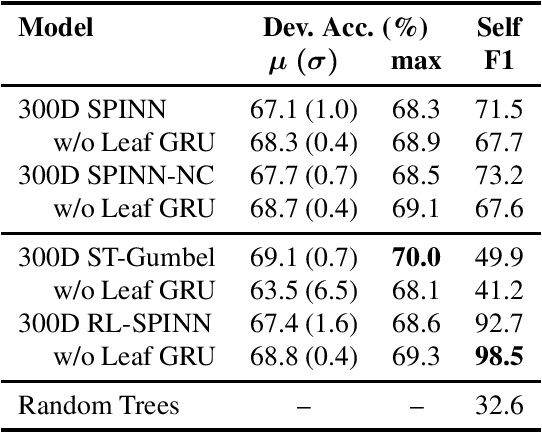 Figure 4 for Do latent tree learning models identify meaningful structure in sentences?