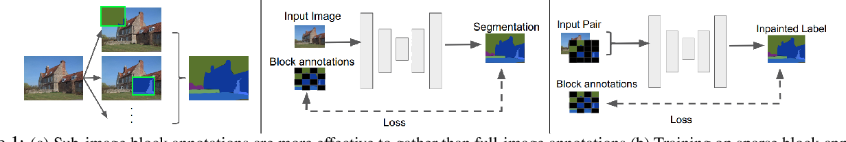Figure 1 for Block Annotation: Better Image Annotation for Semantic Segmentation with Sub-Image Decomposition