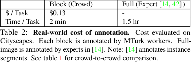 Figure 4 for Block Annotation: Better Image Annotation for Semantic Segmentation with Sub-Image Decomposition