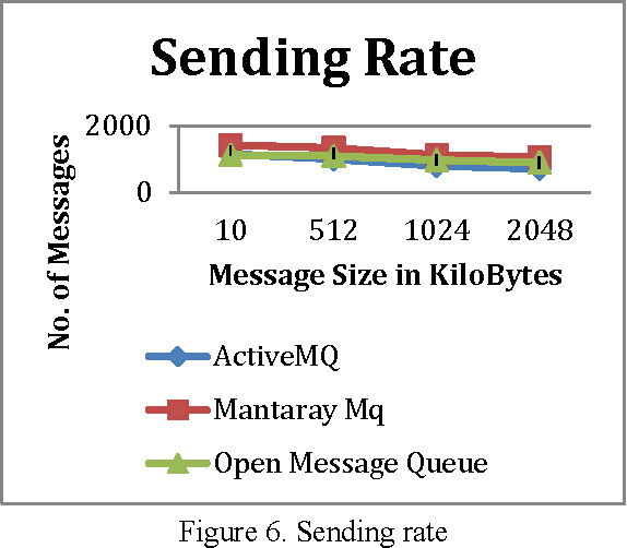 PDF] Performance Evaluation and Comparison of Distributed Messaging