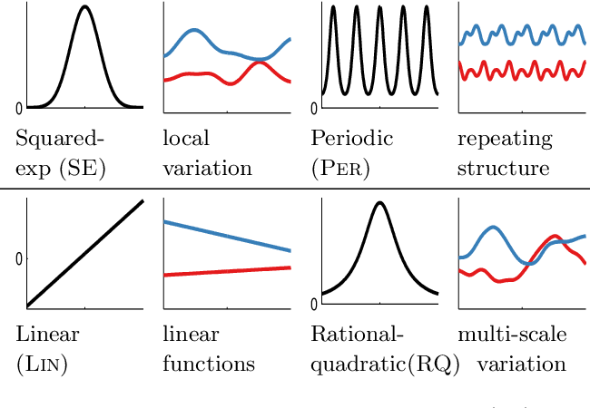 Figure 1 for Structure Discovery in Nonparametric Regression through Compositional Kernel Search