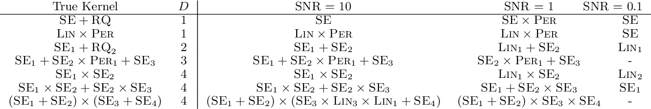 Figure 2 for Structure Discovery in Nonparametric Regression through Compositional Kernel Search