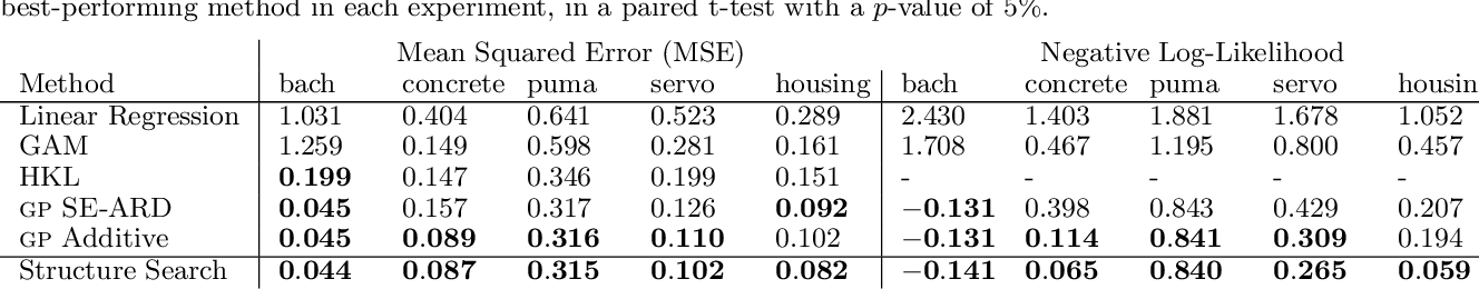 Figure 4 for Structure Discovery in Nonparametric Regression through Compositional Kernel Search