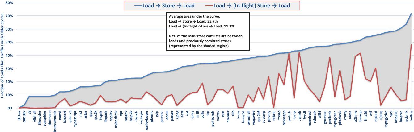 Load Value Prediction via Path-based Address Prediction