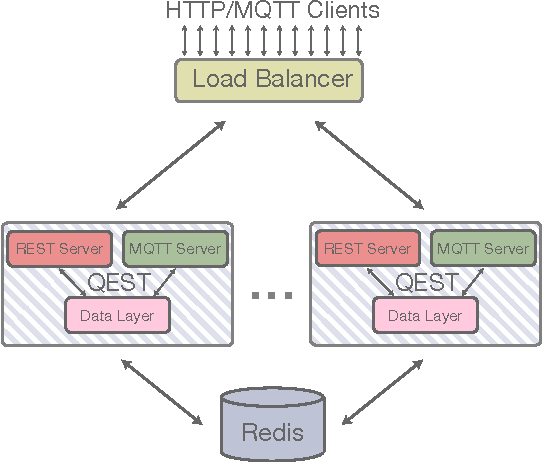 Figure 4 from Introducing the QEST broker: Scaling the IoT