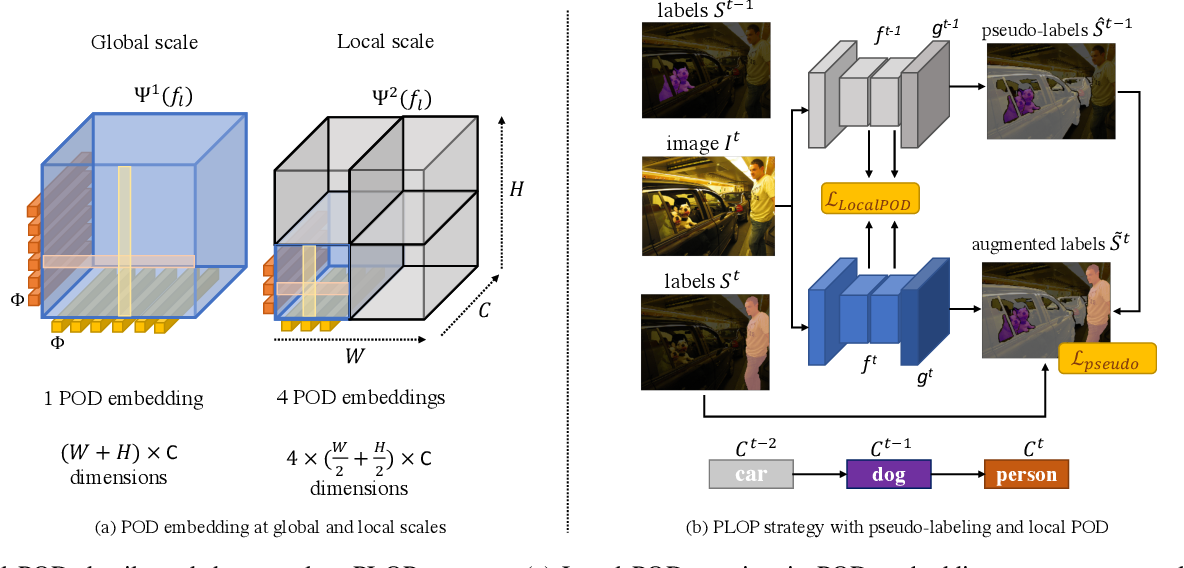 Figure 2 for Tackling Catastrophic Forgetting and Background Shift in Continual Semantic Segmentation