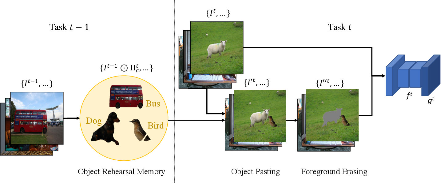 Figure 3 for Tackling Catastrophic Forgetting and Background Shift in Continual Semantic Segmentation