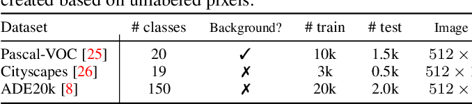 Figure 4 for Tackling Catastrophic Forgetting and Background Shift in Continual Semantic Segmentation
