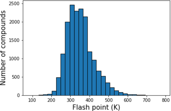 Figure 1 for Assessing Graph-based Deep Learning Models for Predicting Flash Point