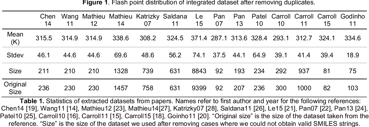 Figure 2 for Assessing Graph-based Deep Learning Models for Predicting Flash Point