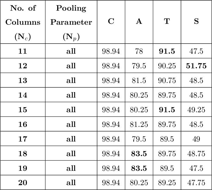 Figure 4 for Source Printer Identification using Printer Specific Pooling of Letter Descriptors