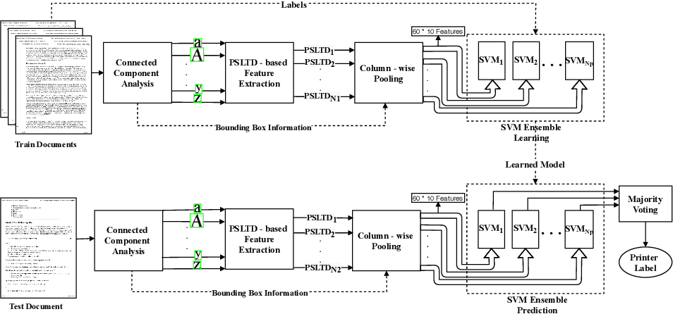 Figure 1 for Source Printer Identification using Printer Specific Pooling of Letter Descriptors