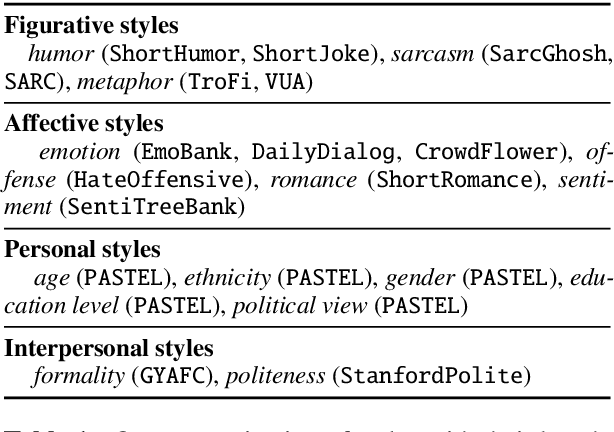 Figure 1 for xSLUE: A Benchmark and Analysis Platform for Cross-Style Language Understanding and Evaluation