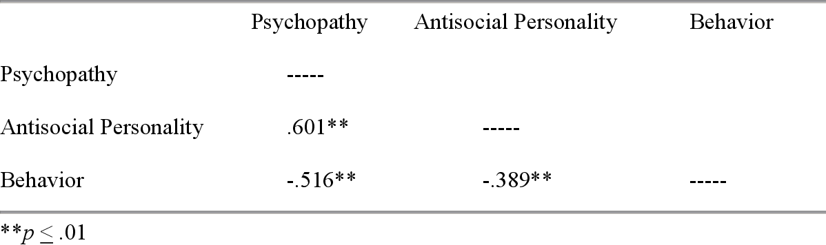 PDF] Predicting behavior from psychopathic and antisocial