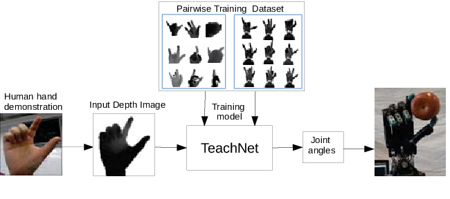 Figure 1 for Vision-based Teleoperation of Shadow Dexterous Hand using End-to-End Deep Neural Network
