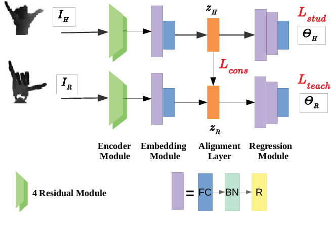 Figure 2 for Vision-based Teleoperation of Shadow Dexterous Hand using End-to-End Deep Neural Network