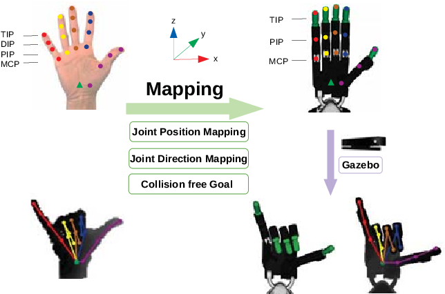 Figure 3 for Vision-based Teleoperation of Shadow Dexterous Hand using End-to-End Deep Neural Network
