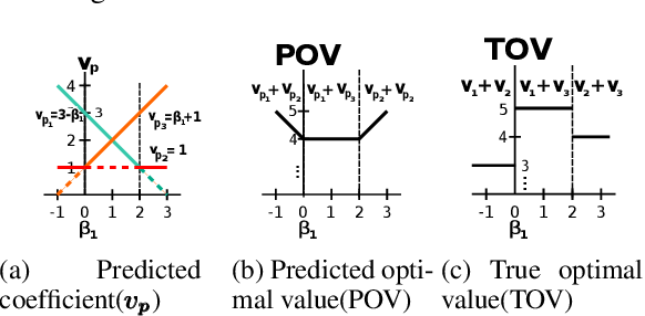 Figure 1 for Divide and Learn: A Divide and Conquer Approach for Predict+Optimize