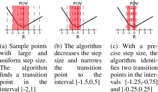 Figure 3 for Divide and Learn: A Divide and Conquer Approach for Predict+Optimize