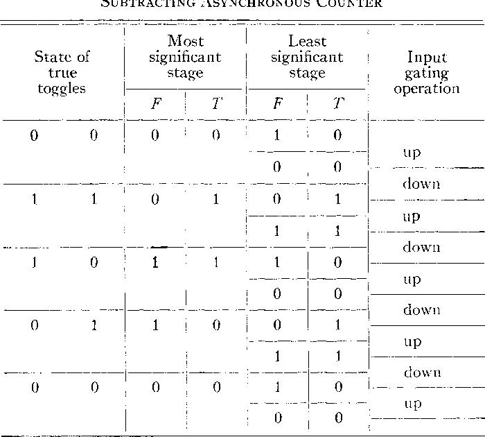 table IIII