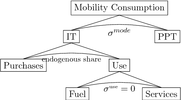 Figure 3 from Project : DEFINE-Development of an Evaluation
