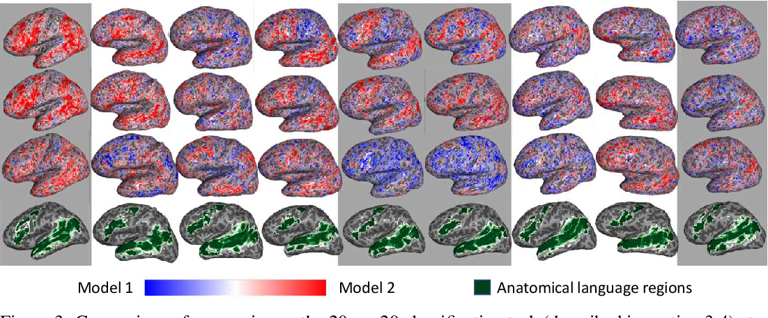 Figure 4 for Inducing brain-relevant bias in natural language processing models