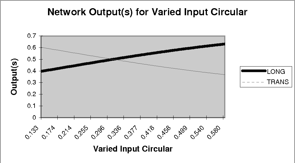 Fig. 7. Output-Input Diagram for CIRCULARITY input. Pedra 13 Network: 6 inputs, 1 hidden layer with 11 units
