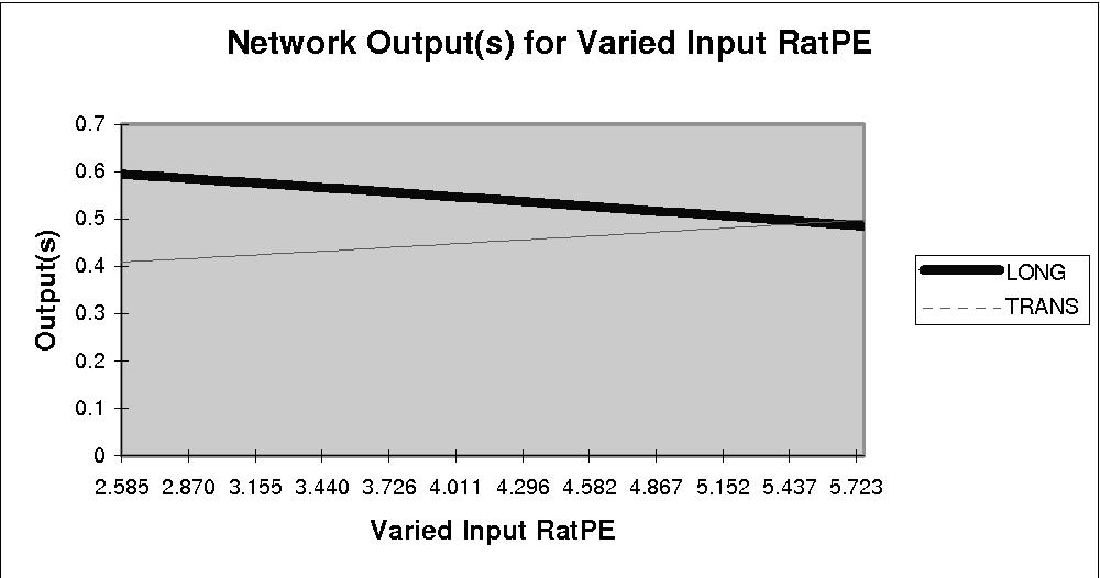 Fig. 8. Output-Input Diagram for Ratio PERIMETER-ELONGATION input. Pedra 13 Network: 6 inputs, 1 hidden layer with 11 units
