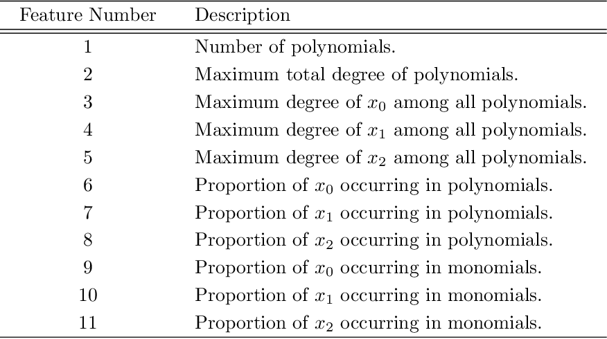Figure 1 for Using Machine Learning to Improve Cylindrical Algebraic Decomposition