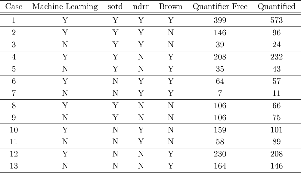 Figure 3 for Using Machine Learning to Improve Cylindrical Algebraic Decomposition