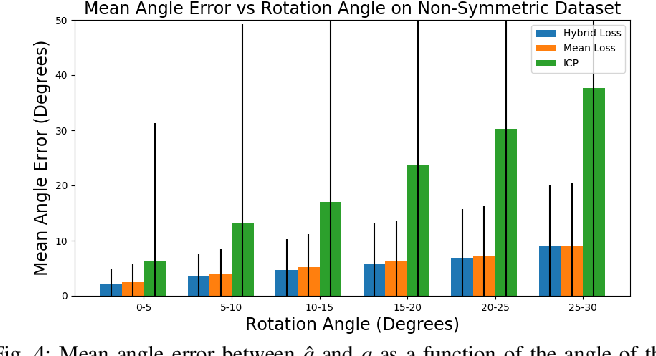 Figure 4 for Orienting Novel 3D Objects Using Self-Supervised Learning of Rotation Transforms
