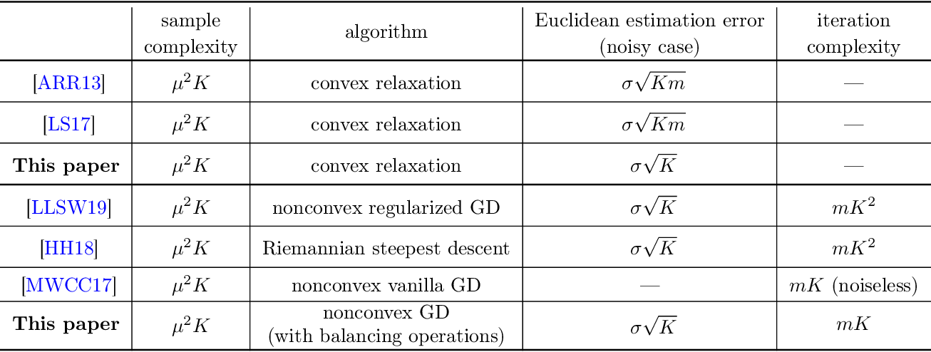 Figure 1 for Convex and Nonconvex Optimization Are Both Minimax-Optimal for Noisy Blind Deconvolution