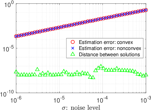 Figure 2 for Convex and Nonconvex Optimization Are Both Minimax-Optimal for Noisy Blind Deconvolution