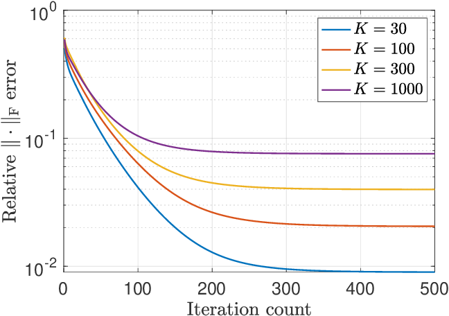 Figure 3 for Convex and Nonconvex Optimization Are Both Minimax-Optimal for Noisy Blind Deconvolution