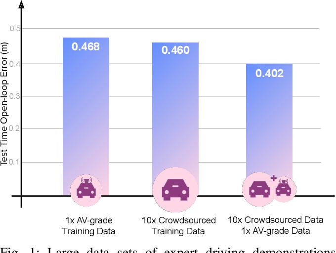 Figure 1 for What data do we need for training an AV motion planner?