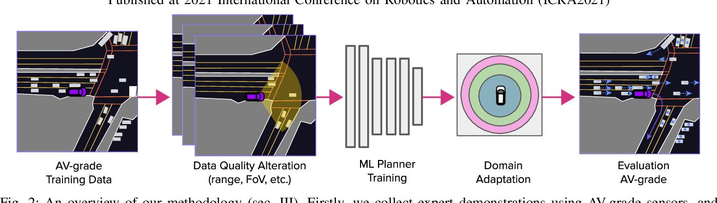 Figure 2 for What data do we need for training an AV motion planner?