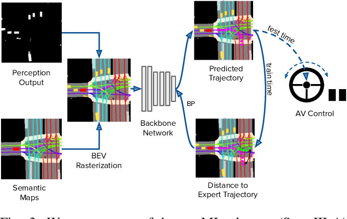 Figure 3 for What data do we need for training an AV motion planner?