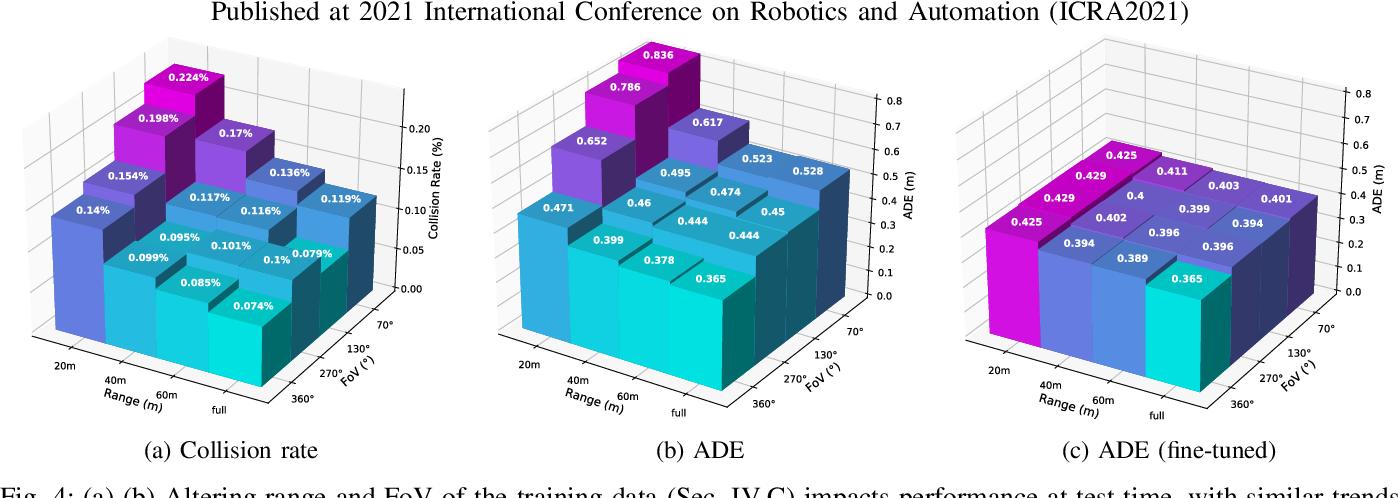 Figure 4 for What data do we need for training an AV motion planner?