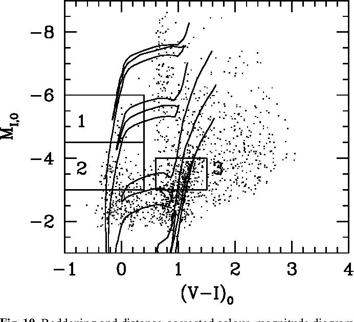 Figure 10 From The Sagittarius Dwarf Irregular Galaxy Sagdig