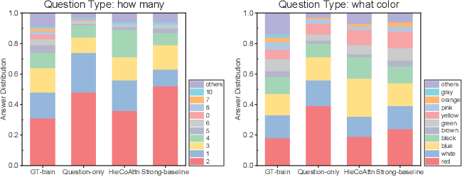 Figure 1 for Quantifying and Alleviating the Language Prior Problem in Visual Question Answering
