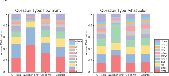 Figure 3 for Quantifying and Alleviating the Language Prior Problem in Visual Question Answering